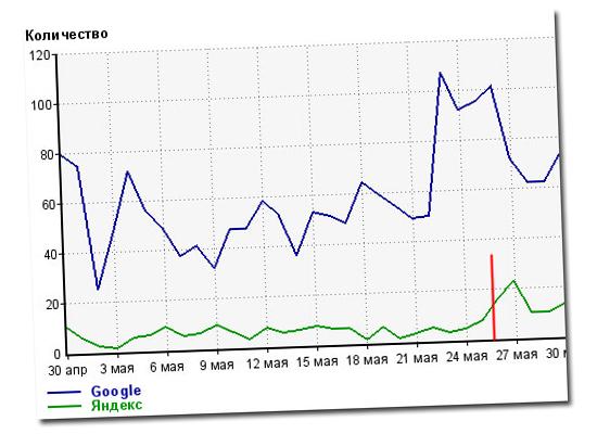 трафик с Яндекса